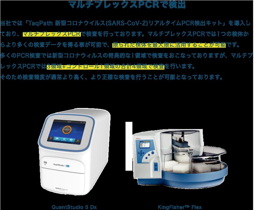 TaqPath 新型コロナウイルス(SARS-CoV-2)リアルタイムPCR検出キットを導入しており、マルチプレックスPCRで検査を行っています。3領域+コントロール1領域の合計4領域で検査を行うため、精度が高く、より正確な検査を行うことが出来ます。