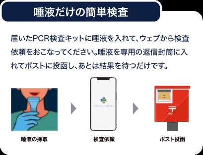 届いたPCR検査キットに唾液を入れて、ウェブから検査依頼をおこなってください。唾液を専用の返信封筒に入れてポスト投函し、あとは結果を待つだけです。